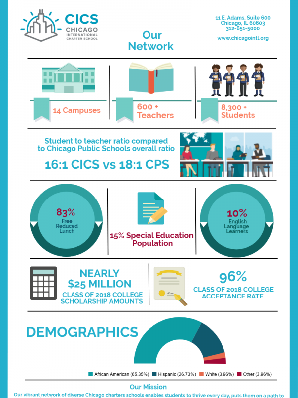 CICS Our Network One Pager
